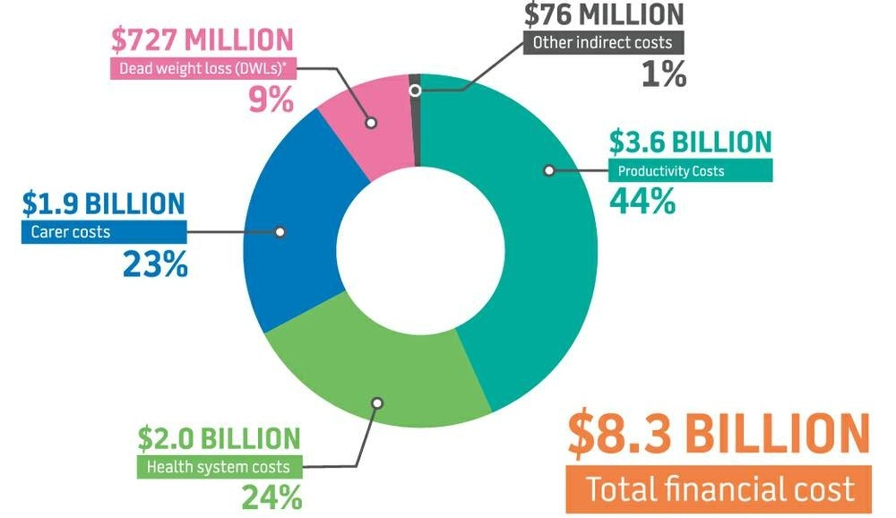 Total costs of obesity in Australia