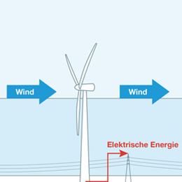 Wind_Grafik_Technik.png