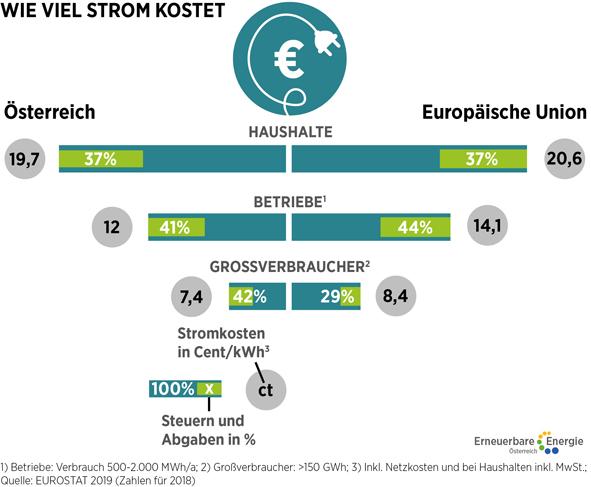 Strompreise im Vergleich  ©Erneuerbare Energie Österreich Uneingeschränkte Nutzung honorarfrei bei Nennung des Urhebers.