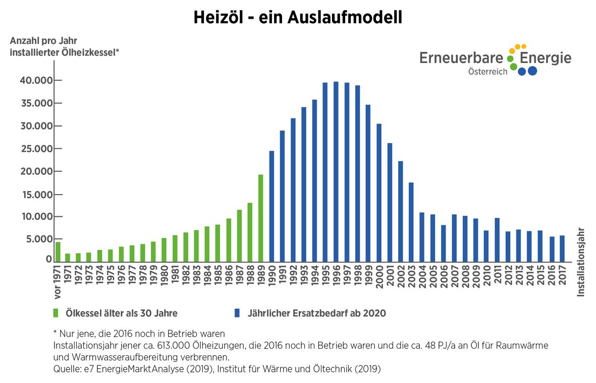 Ölheizungen müssen rechtzeitig ersetzt werden  ©Erneuerbare Energie Österreich Uneingeschränkte Nutzung honorarfrei bei Nennung des Urhebers.
