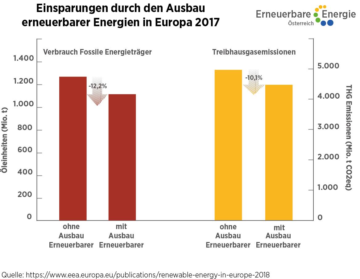 Jährliche Einsparungen durch den Ausbau erneuerbarer Energien in Europa  ©Erneuerbare Energie Österreich Uneingeschränkte Nutzung honorarfrei bei Nennung des Urhebers.
