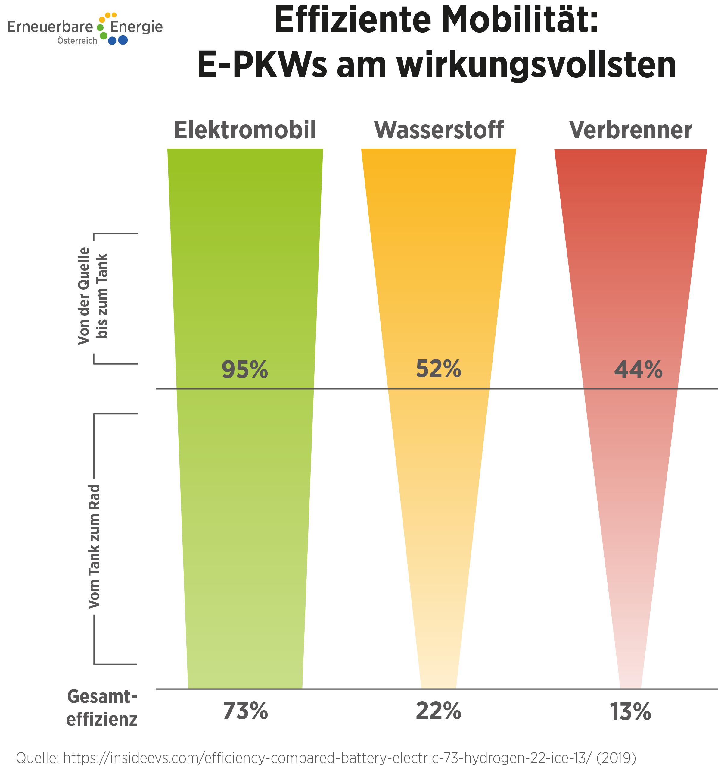 Effiziente Mobilität: E-PKWs am wirkungsvollsten  ©Erneuerbare Energie Österreich Uneingeschränkte Nutzung honorarfrei bei Nennung des Urhebers.
