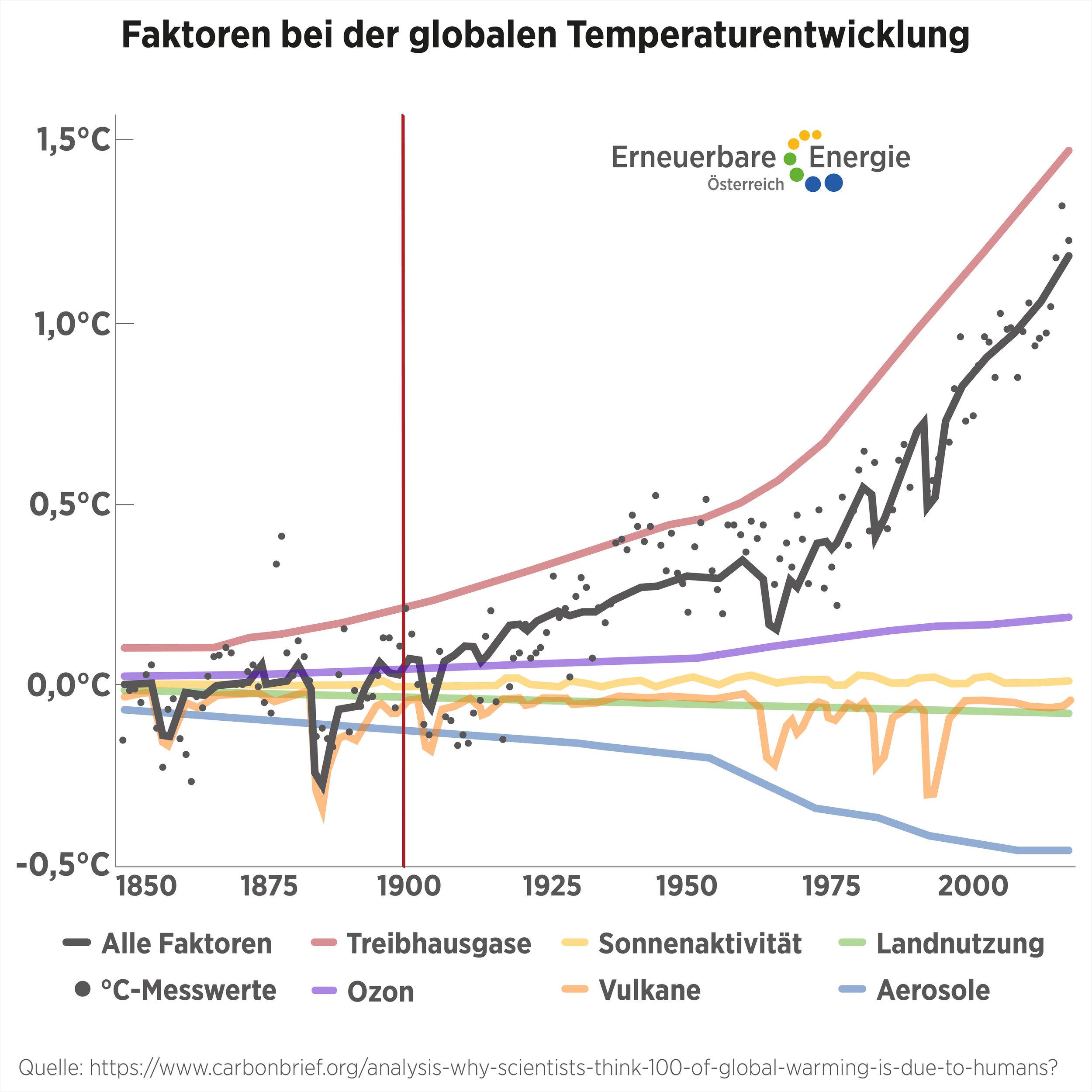 Faktoren bei der globalen Temperaturentwicklung  ©Erneuerbare Energie Österreich Uneingeschränkte Nutzung honorarfrei bei Nennung des Urhebers.