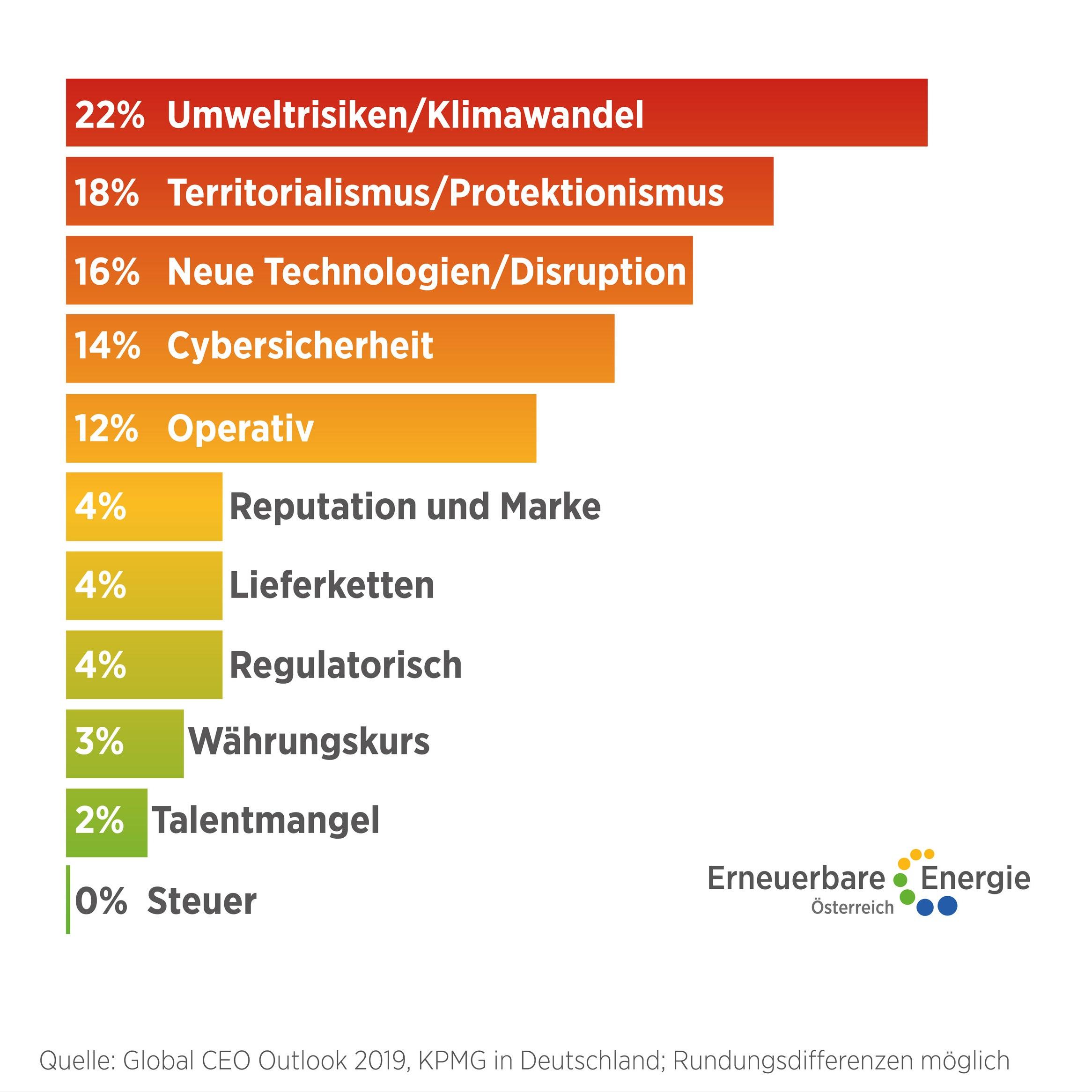 Risikoeinschätzung internationaler Unternehmen  ©Erneuerbare Energie Österreich Uneingeschränkte Nutzung honorarfrei bei Nennung des Urhebers.