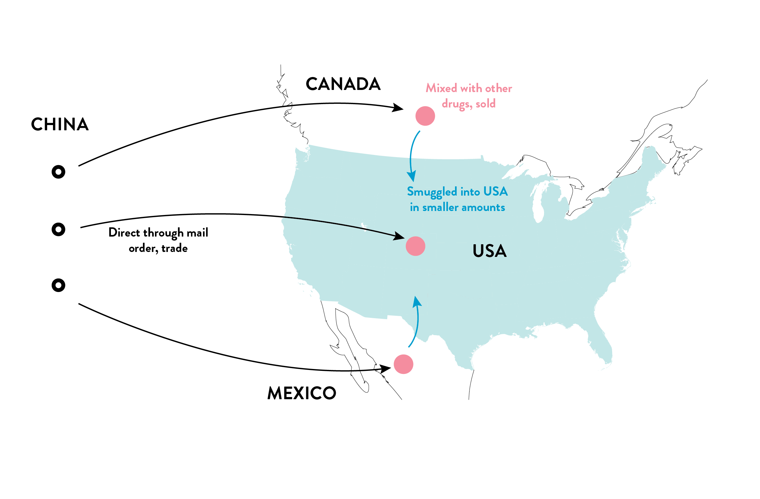 Figure 2  – Fentanyl Routes into North America (Source DEA) [18]