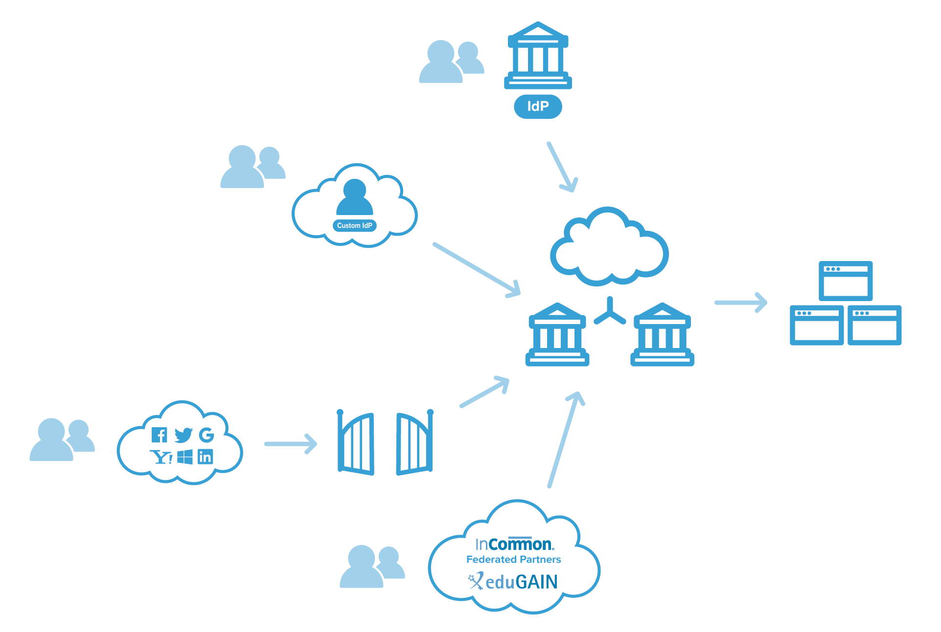 infographic-identity-provider.png