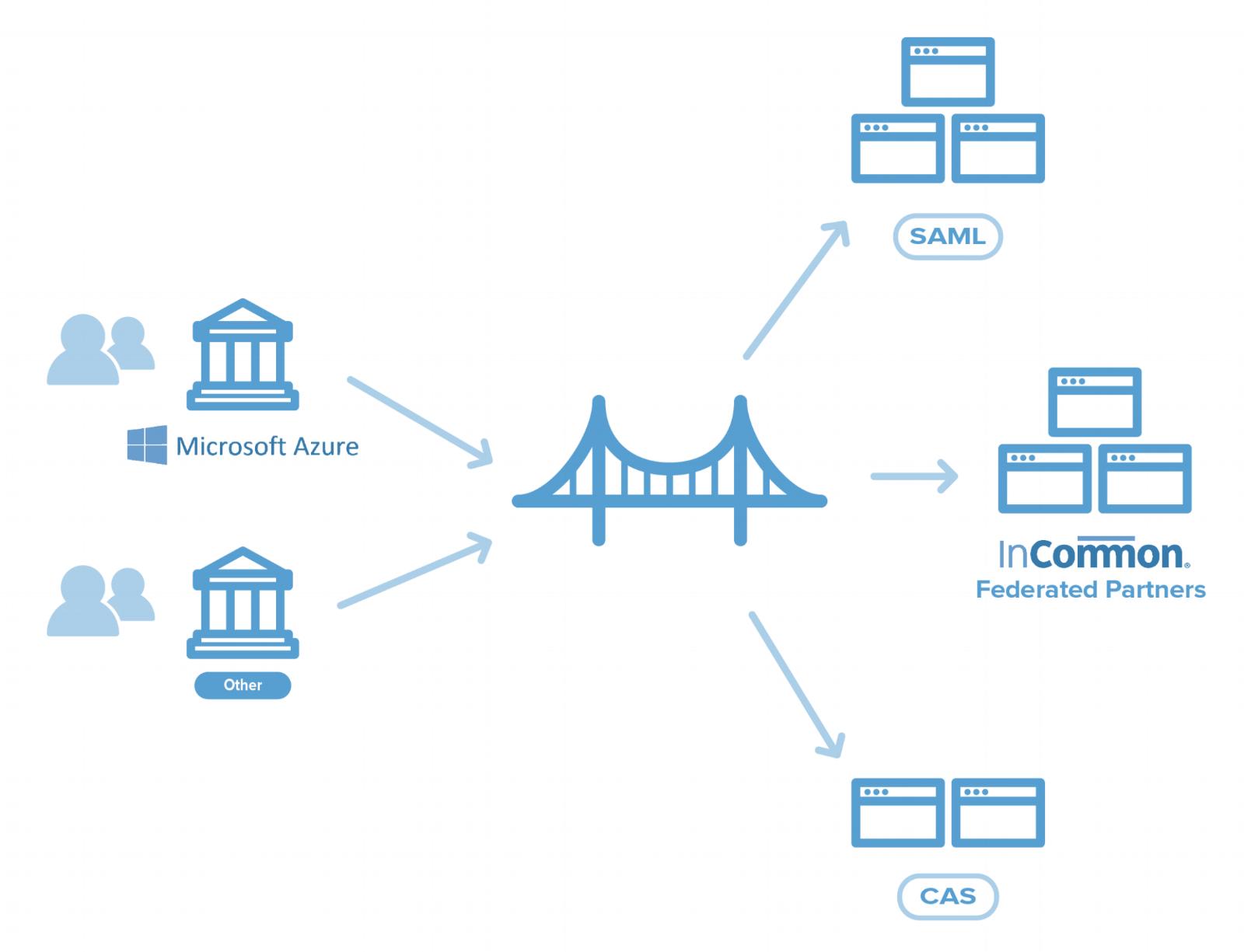 Cirrus+Identity+Product+Bridge+Infographic.png