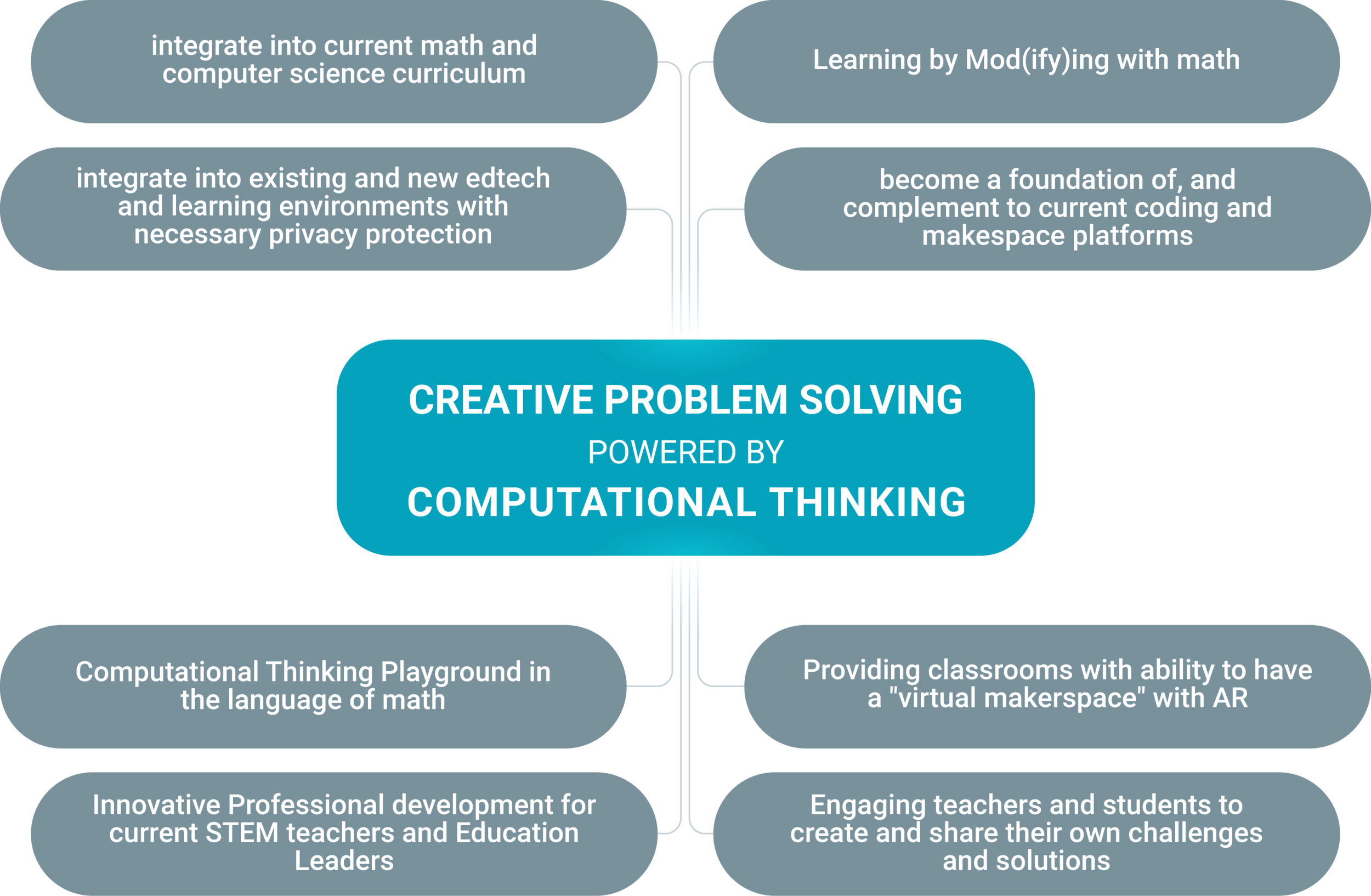 Creative Problem Solving powered by Computational Thinking