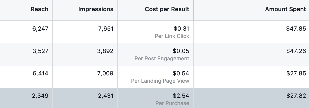 With just a small amount of ad spend, your Facebook ads can reach thousands of people and achieve cost effective results.