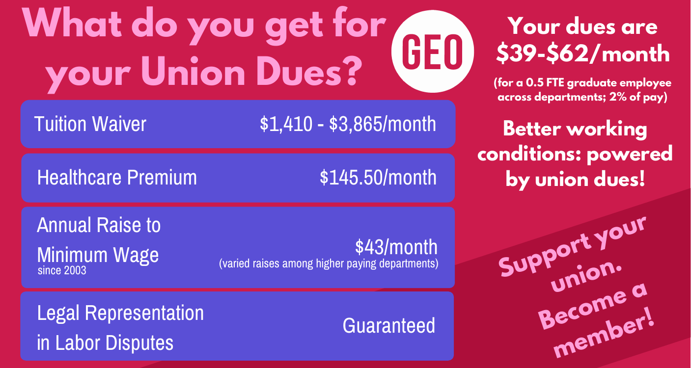 What do you get for your Union dues?