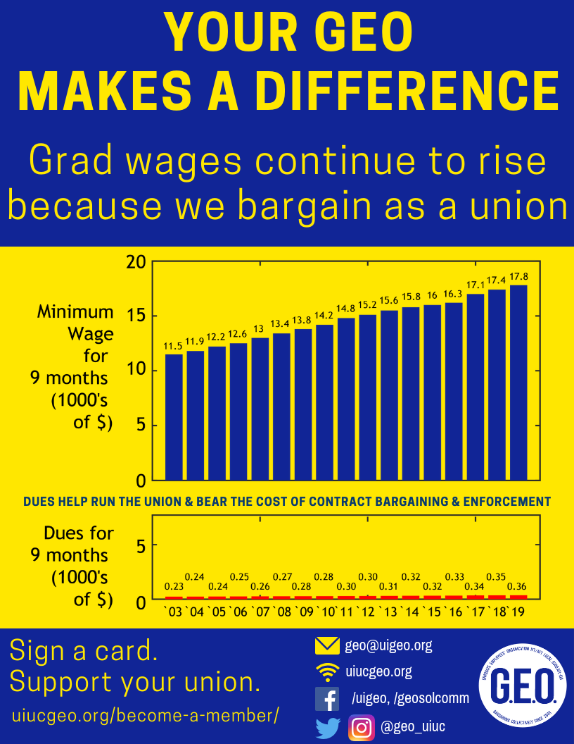 Dues vs. Wages