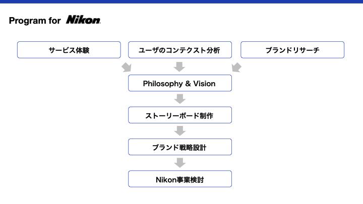 (プログラムの流れを図形化したもの)