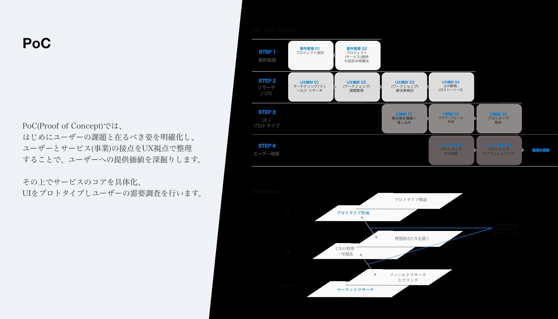 (新サービス・製品のアイデアをスピーディに仮説検証を行いながら開発するプロセスをPoC[Proof of Concept]と呼ぶ)