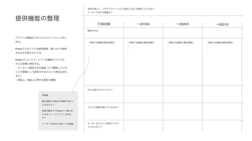 機能整理のために用いた整理図