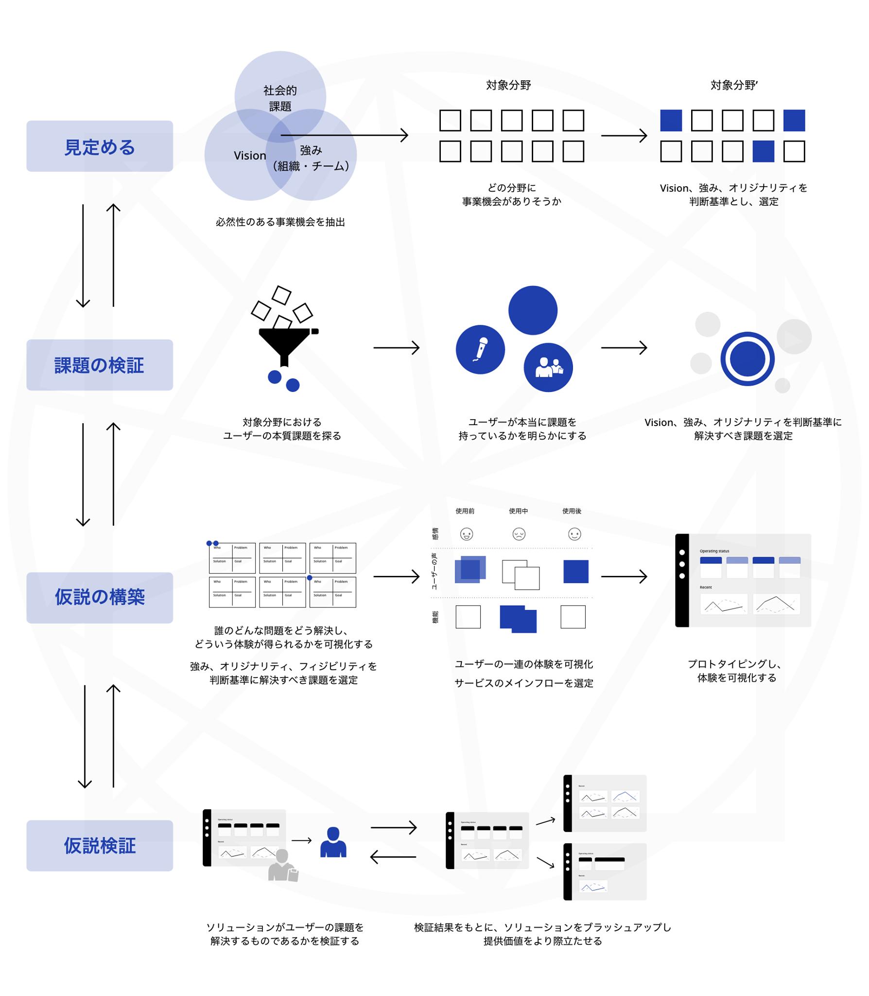 ZEPPELINがロードマップとして活用している事業開発の図。