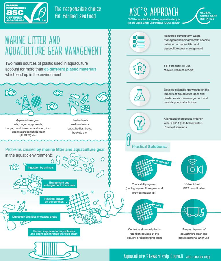 ASC/GGGI Aquaculture Gear Management Infographic
