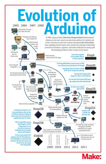 Image Source:    arduino.cc