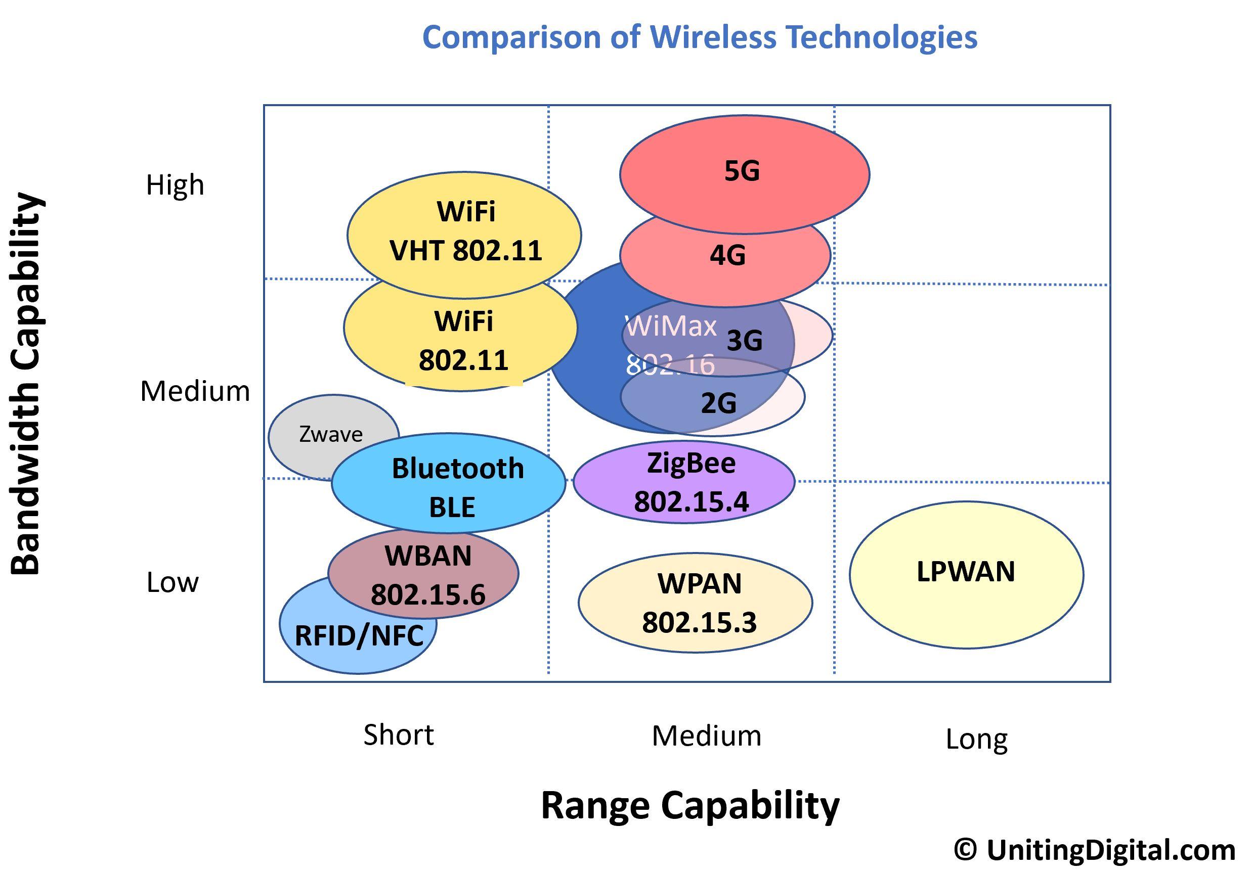Comparison-Wireless-Technologies.jpg
