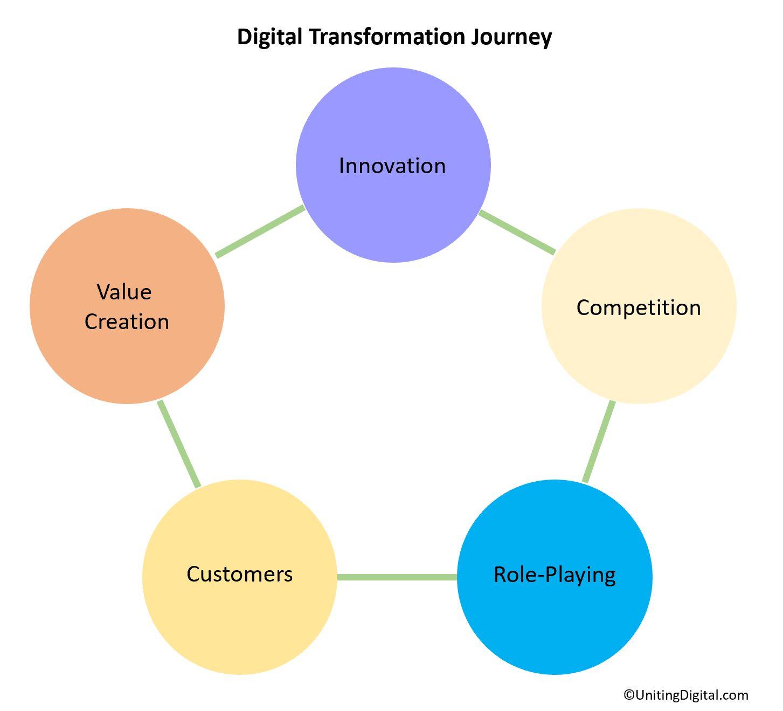 digitaltransformationjourney.jpg