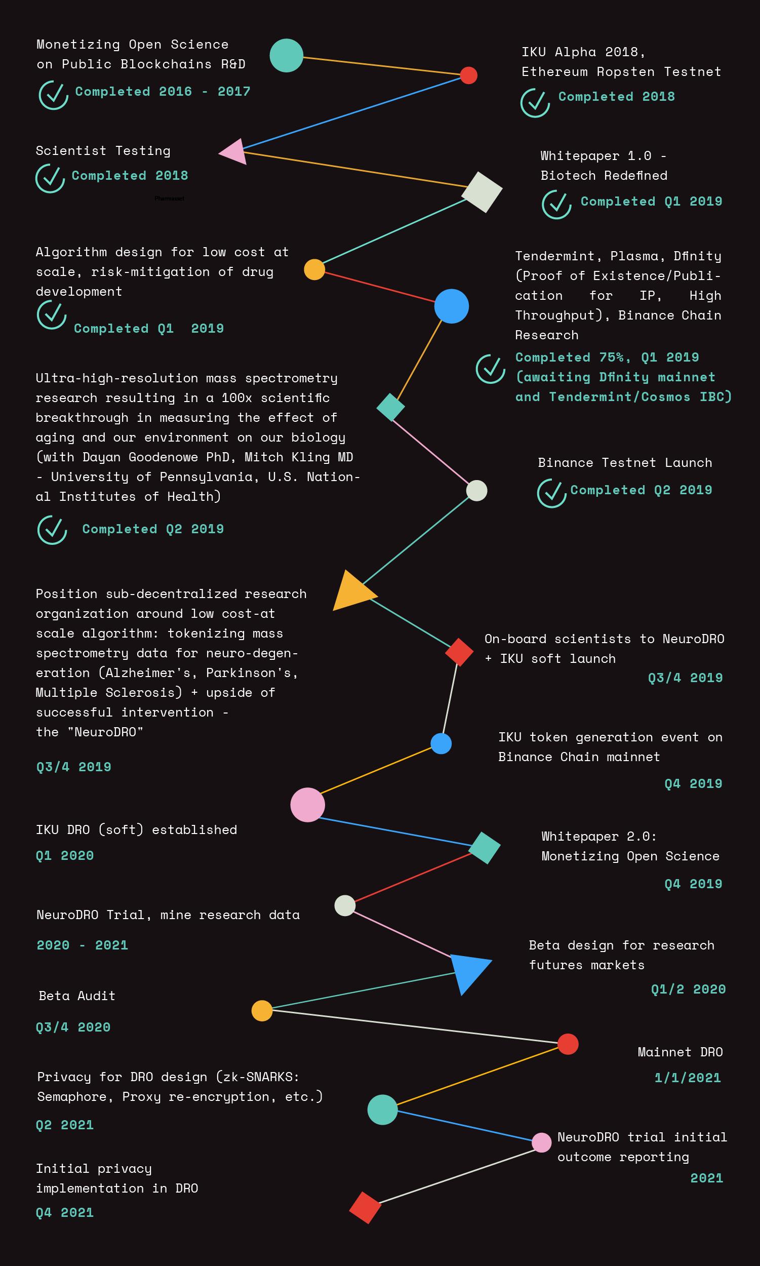 IKU Roadmap.png