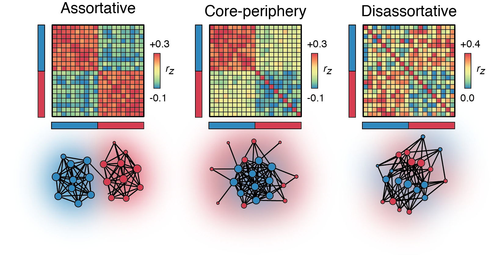 Matlab code for fitting weighted stochastic blockmodel. [ Link to code ] If you use the code, please cite:  Betzel, R. F., Medaglia, J. D., & Bassett, D. S. (2018). Diversity of meso-scale architecture in human and non-human connectomes.  Nature communications ,  9 (1), 346. [ Link to paper ]  Betzel, R. F., Bertolero, M. A., & Bassett, D. S. (2018). Non-assortative community structure in resting and task-evoked functional brain networks.  bioRxiv , 355016. [ Link to paper ]  Aicher, C., Jacobs, A. Z., & Clauset, A. (2014). Learning latent block structure in weighted networks.  Journal of Complex Networks ,  3 (2), 221-248. [ Link to paper ,  Link to toolbox ]