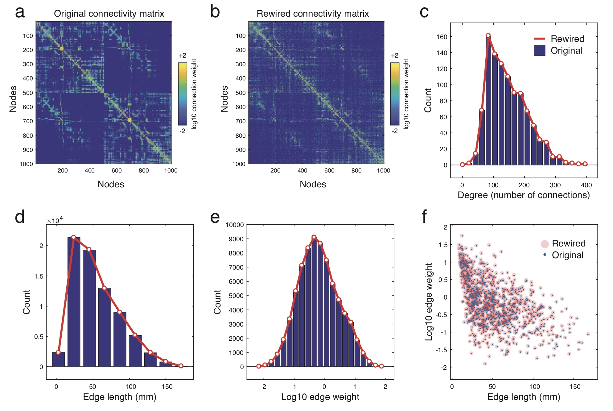 Matlab code for generating surrogate networks that preserve degree distribution (exactly), distribution of physical connection lengths (approximately), and the weight-length relationship (approximately). [ Link to code ]. If you use this code, please cite:  Betzel, R. F., & Bassett, D. S. (2018). Specificity and robustness of long-distance connections in weighted, interareal connectomes.  Proceedings of the National Academy of Sciences ,  115 (21), E4880-E4889. [ Link to paper ]