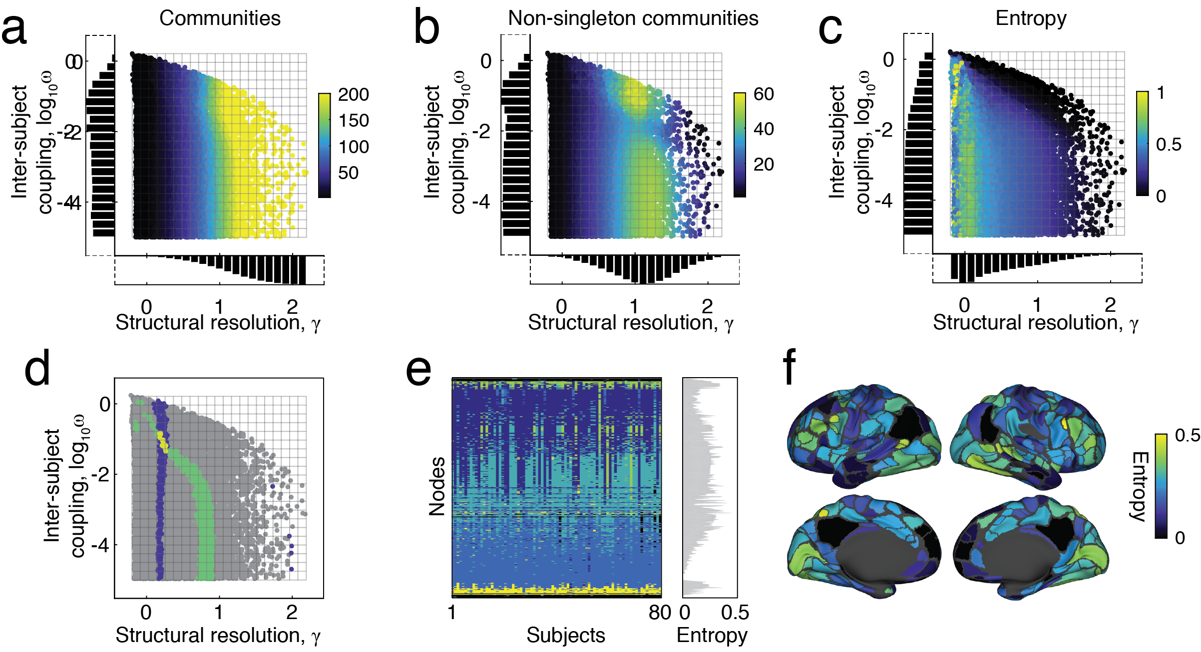 Matlab code for sampling multi-layer, multi-resolution, multi-subject communities using modularity maximization [ Link to code ]. If you use this code, please cite:  Betzel, R. F., Bertolero, M. A., Gordon, E. M., Gratton, C., Dosenbach, N. U., & Bassett, D. S. (2018). The community structure of functional brain networks exhibits scale-specific patterns of variability across individuals and time.  bioRxiv , 413278. [ Link to paper ]  Note: This code requires the  GenLouvain  toolbox. Please download [ here ] and cite both:  Jutla, I. S., Jeub, L. G., & Mucha, P. J. (2011). A generalized Louvain method for community detection implemented in MATLAB.  URL http://netwiki. amath. unc. edu/GenLouvain .  Mucha, P. J., Richardson, T., Macon, K., Porter, M. A., & Onnela, J. P. (2010). Community structure in time-dependent, multiscale, and multiplex networks.  science ,  328 (5980), 876-878. [ Link to paper ]