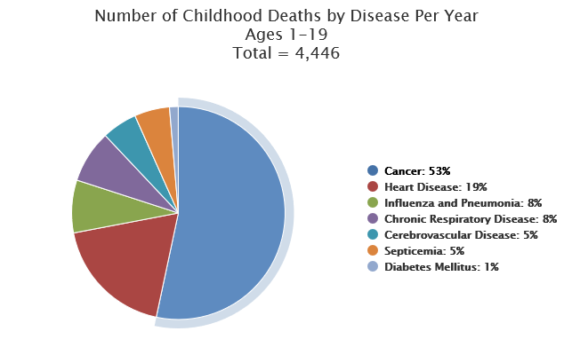 4,446 Childhood Deaths by Disease Per Year -