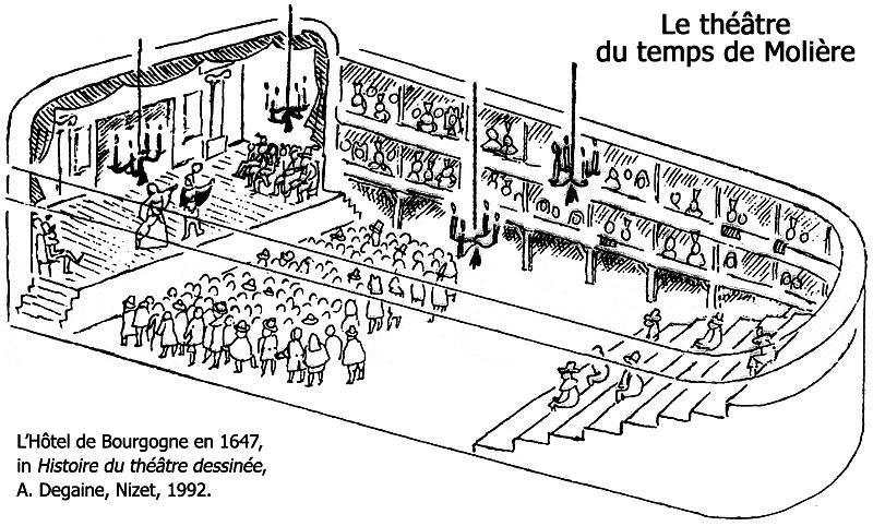"""The Hotel de Bourgogne in 1647 in """"Histoire du théâtre dessinée"""" A. Degaine, Nizet, 1992."""