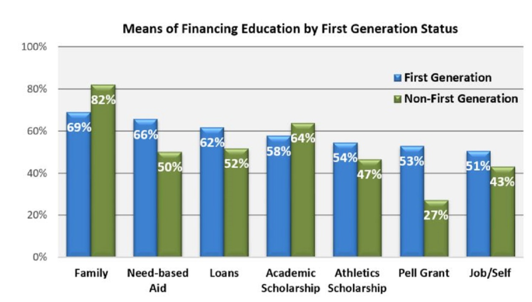 Image: How First-Generation Students Pay for their Education, via NCAA.org