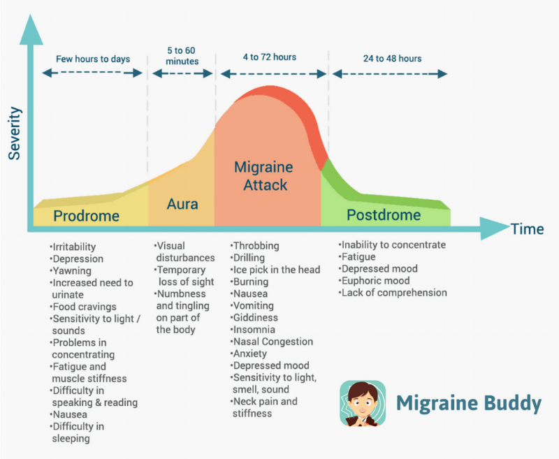 how long does migraine with aura last