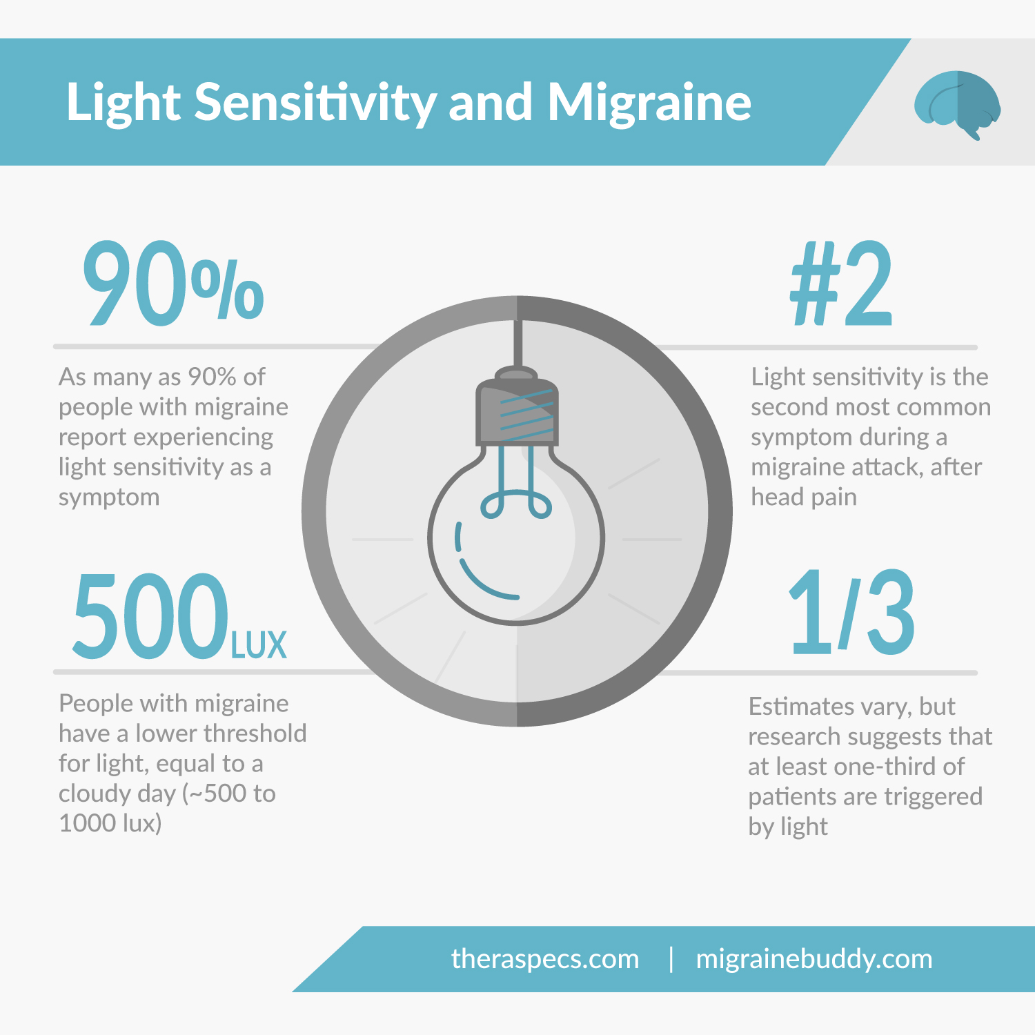 Light-Sensitivity-And-Migraine-Infographic-TheraSpecs-MigraineBuddy.jpg