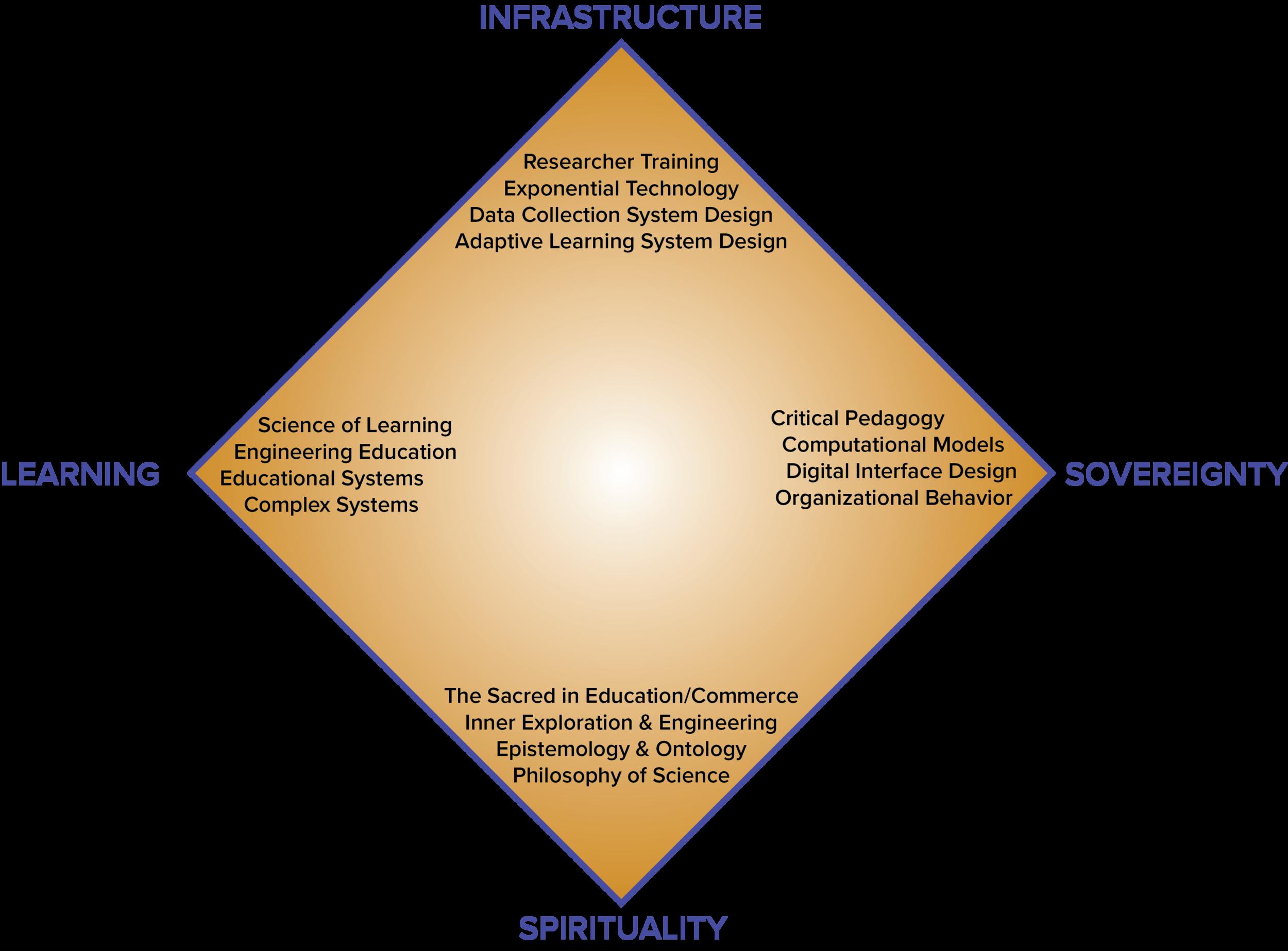 empredu_infrastructure_research_frame_diam.png