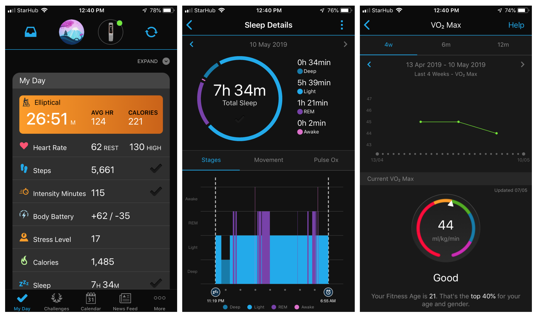 Garmin certainly packs a lot of data and functionality incl. VO2Max and even SpO2 measurements. The app mimics Fitbit's category-leading offering but falls short on UX.