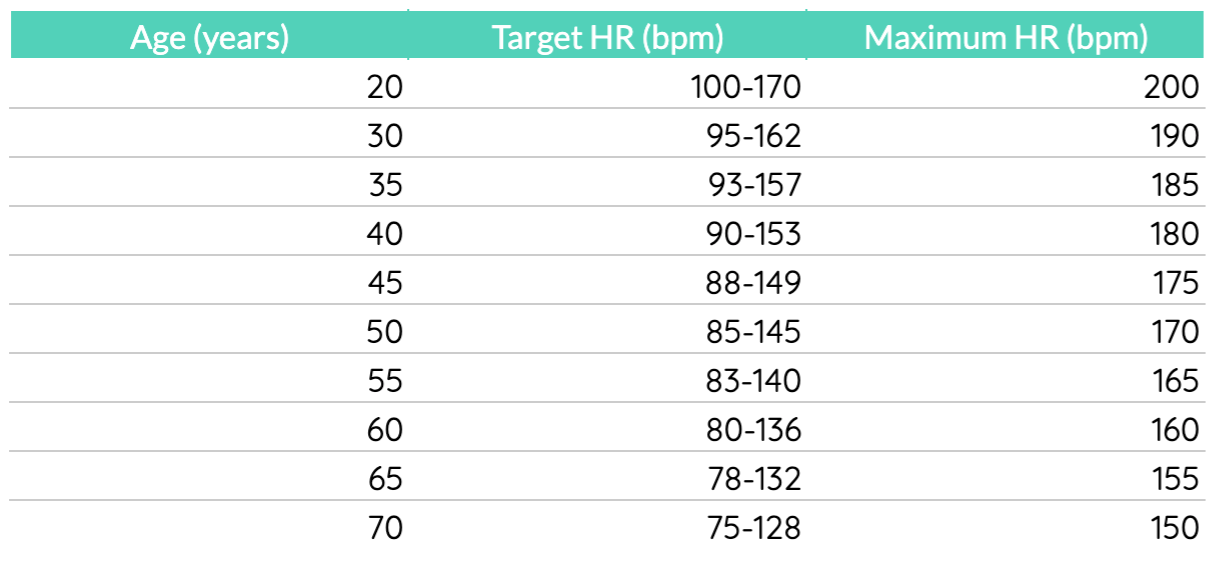 Target ranges from low to high-intensity exercise. Data source: heart.org