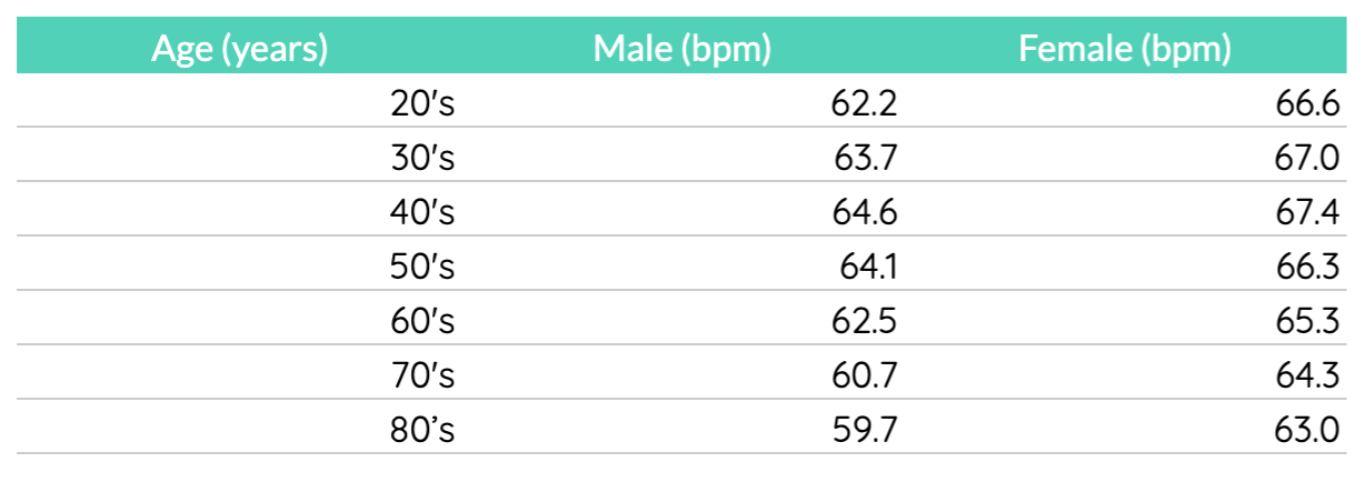 Fitbit ran their own study across millions of users to come up with averages per age and gender. Data source: Fitbit.