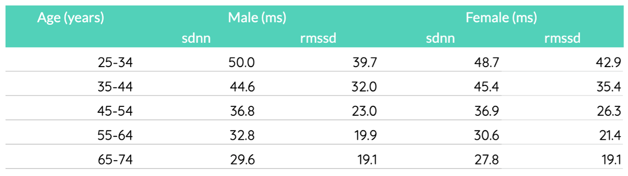 Average HRV values for a healthy population from a 2015 study. Data source: Voss et al. 2015.