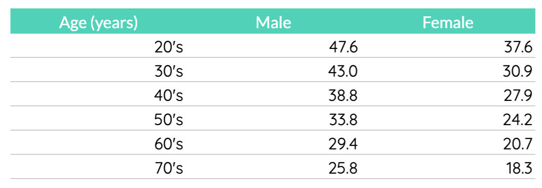 Average VO2Max per age from a Mayo Clinic study. You can find more comprehensive charts from couch potato to Olympic athlete levels. Data source: Mayo Clinic Proceedings.