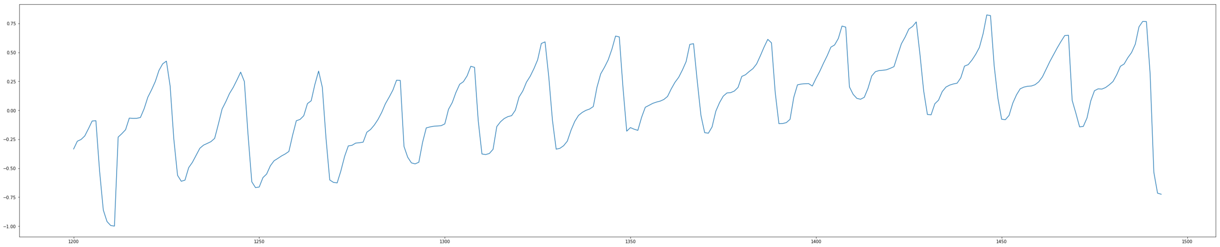 This is the kind of signal you can get from an optical sensor like the camera. Notice the different waveforms that need to be filtered and void of artefacts to produce an accurate enough signal to extract heart-rate-variability.