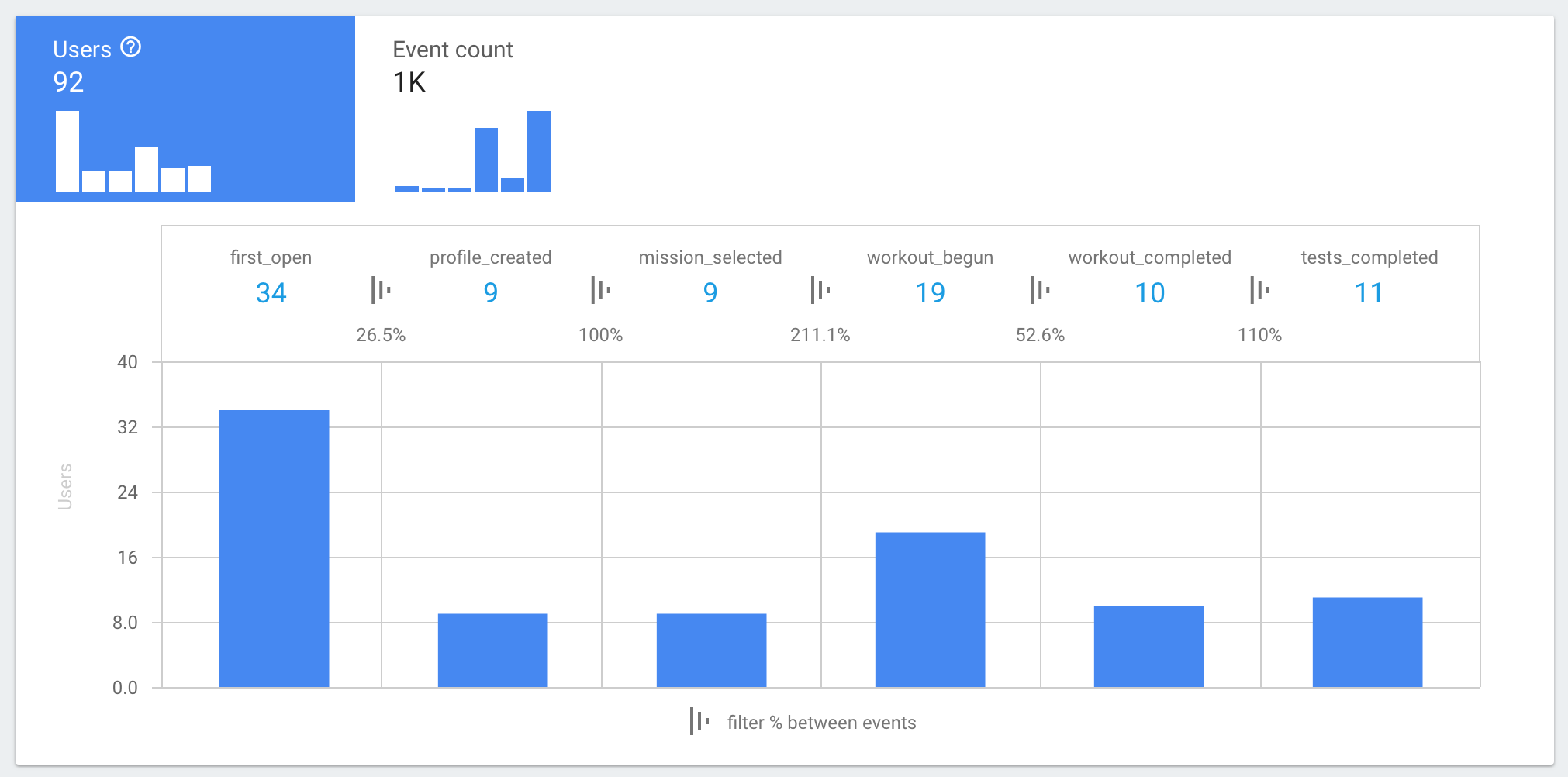 Our post-launch analytics started telling a story of user behavior and also lack of habit change. People who already went to the gym continued to go to the gym. Habit change is hard!