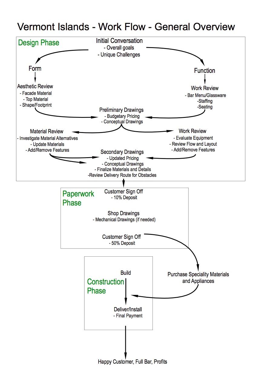 Vermont Islands Process.jpeg