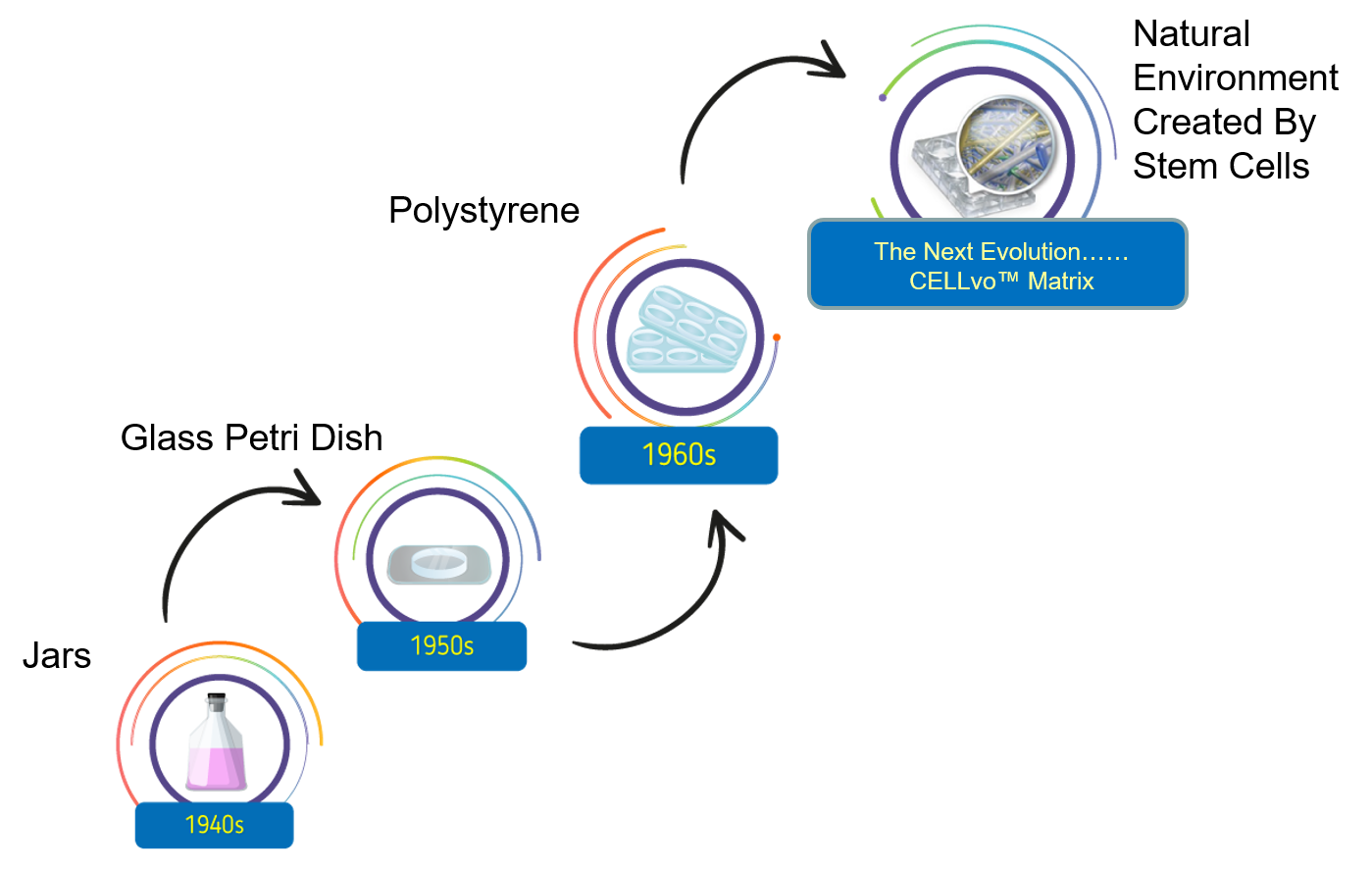 Depiction of evolution of cell culture from suspension cultures, to plastic dishes, to the future of biomimetics.