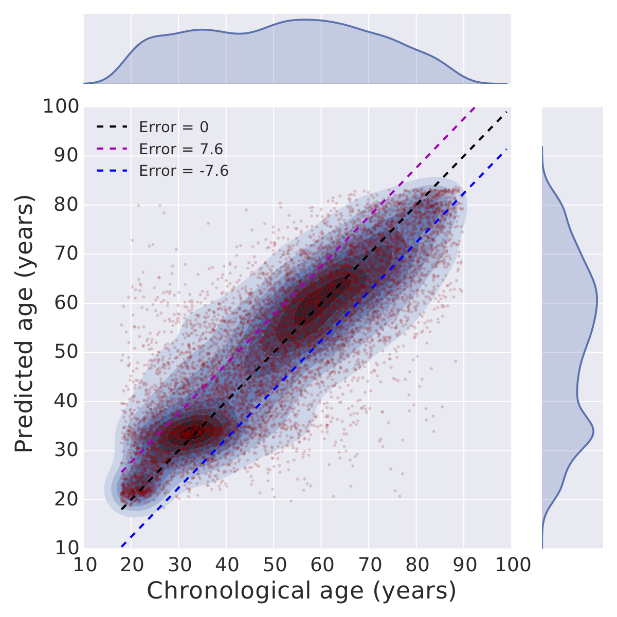 Predicted age vs. chronological age  (Figure 4 of  Wang et al. )