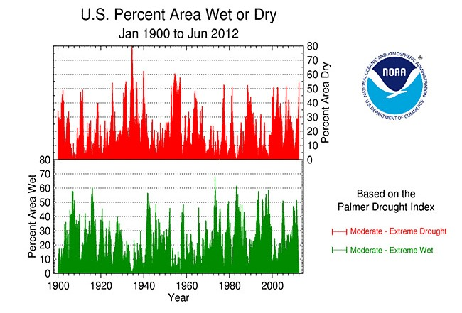 US drought index 1900-2012 JPG.jpg
