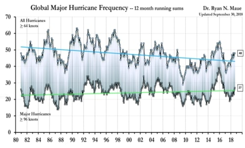Physicist: No Evidence That Climate Change Causes Weather Extremes – Part 3: Hurricanes show 'no global trend'