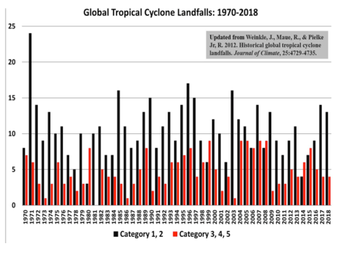 Hurricanes - global landfalls 1970-2018.png