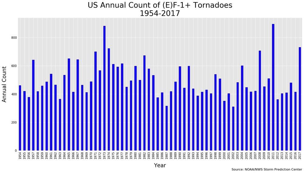 US Tornadoes (NOAA) 1954-2017.jpg