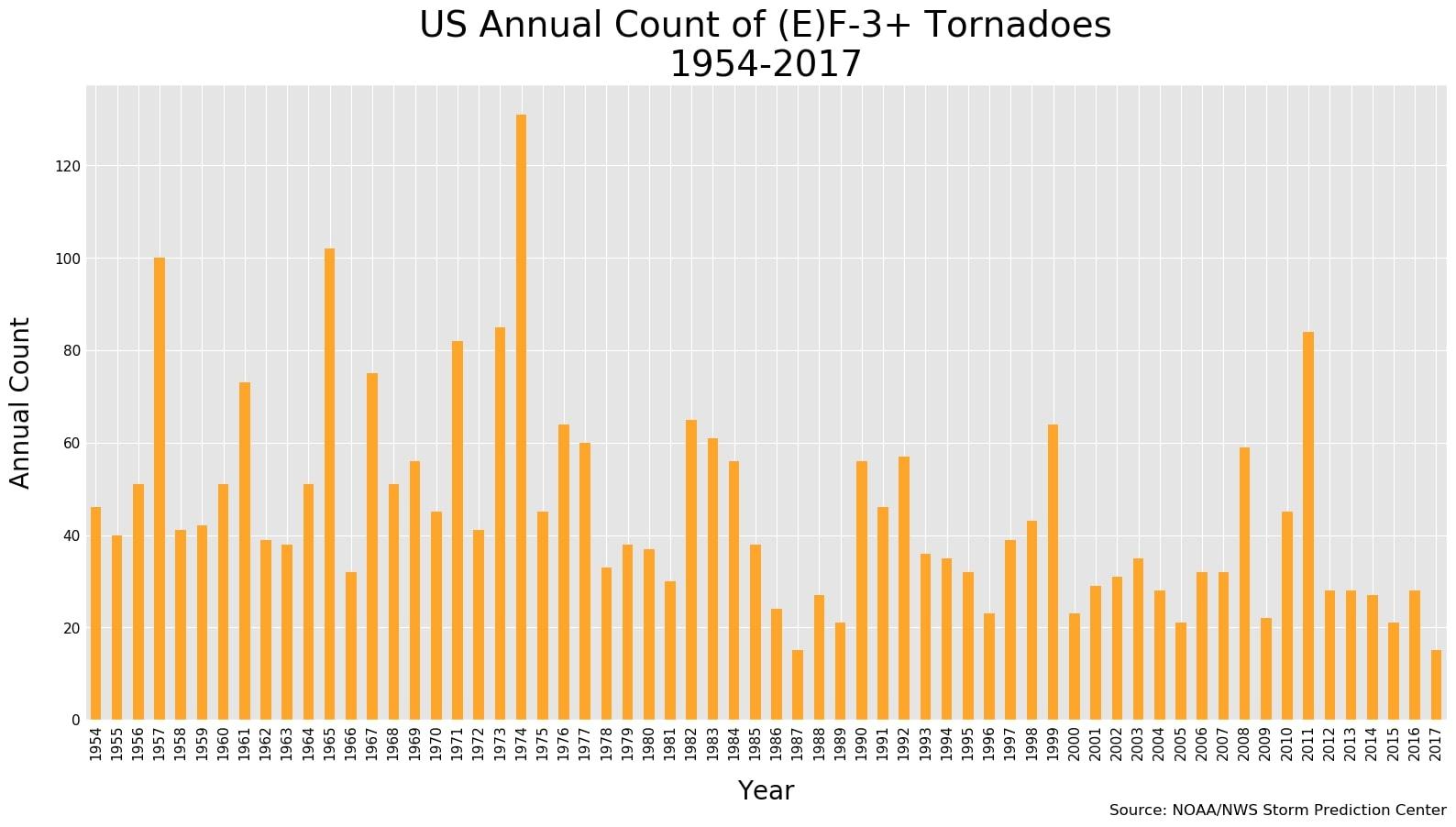US strong tornadoes (NOAA) 1954-2017.jpg
