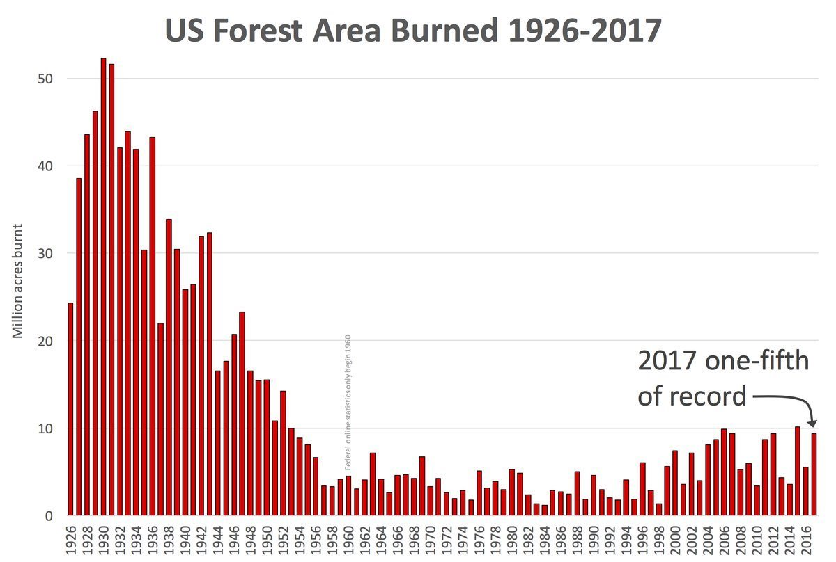 Wildfires US-acres-burned 1926-2017 copy.jpg