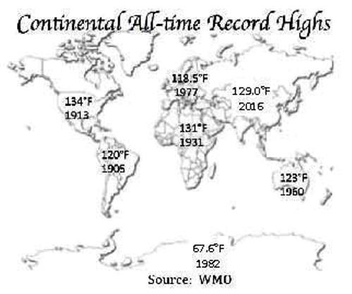 World record high temperatures 500.jpg